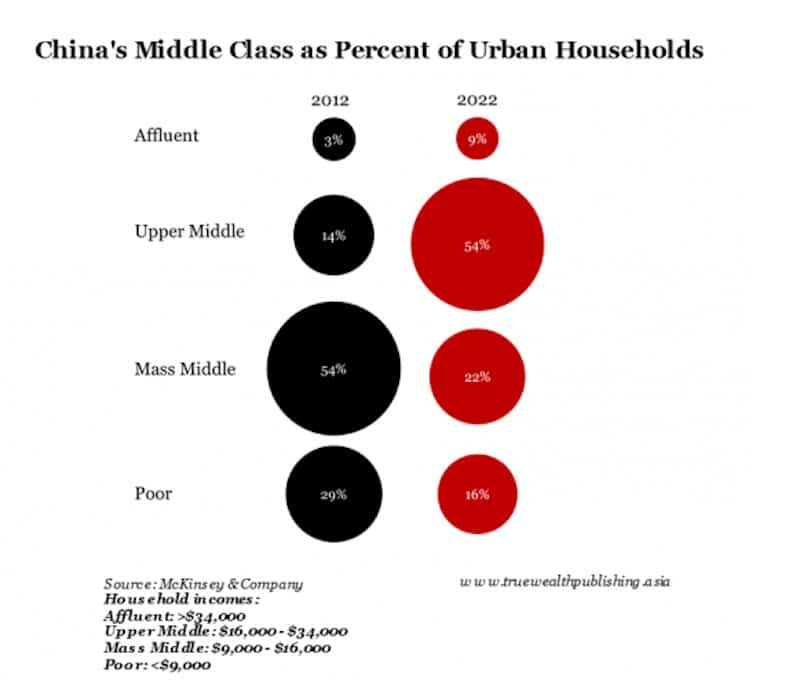 [Image: china-middle-class.jpg]