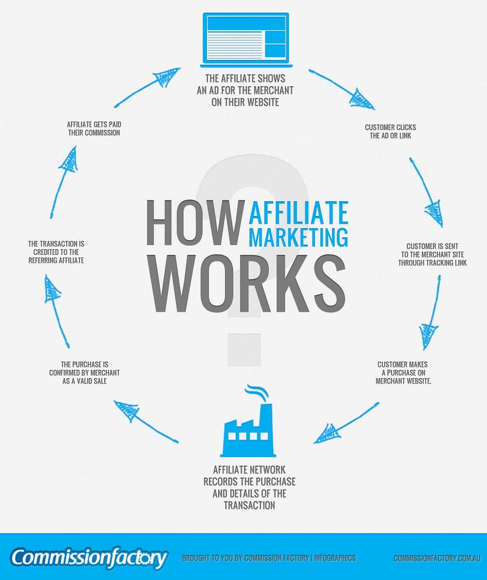 [Image: how-affiliate-marketing-works.jpg]